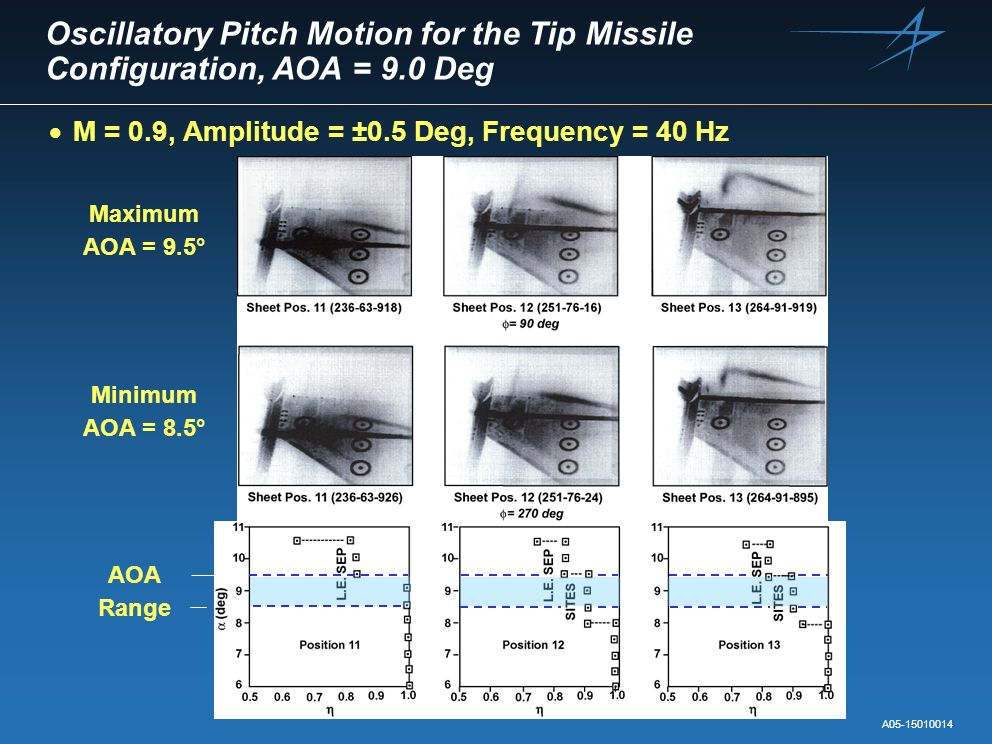 Oscillatory Pitch Motion for the Tip Missile Configuration, AOA = 9