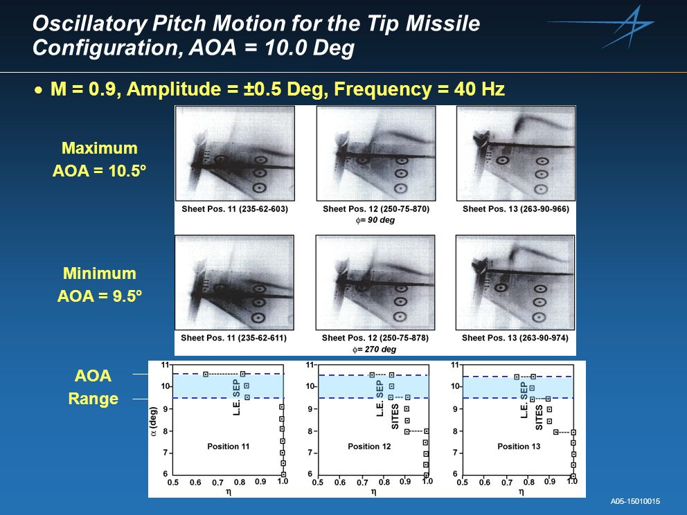 Oscillatory Pitch Motion for the Tip Missile Configuration, AOA = 10