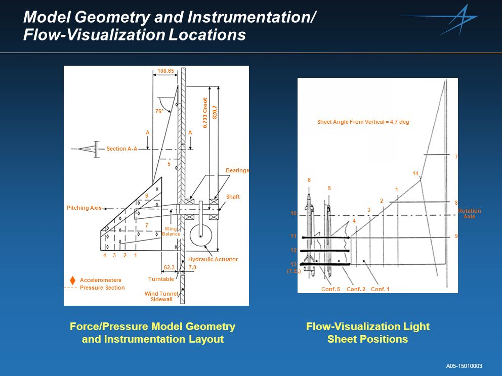 Model Geometry and Instrumentation/ Flow-Visualization Locations