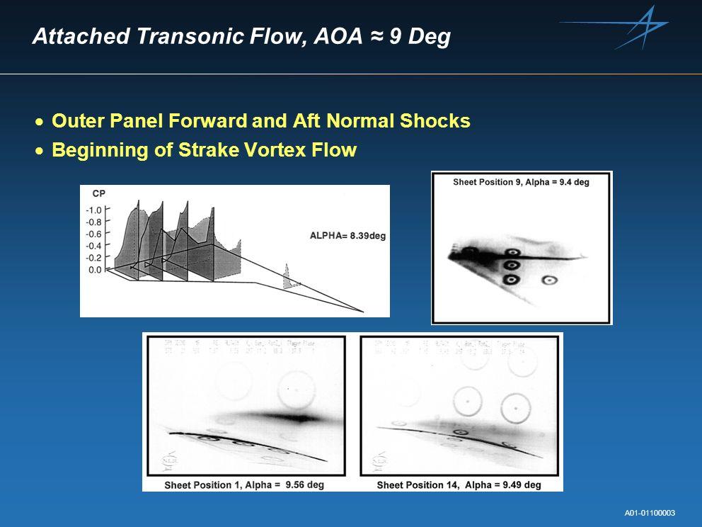 Attached Transonic Flow, AOA ≈ 9 Deg