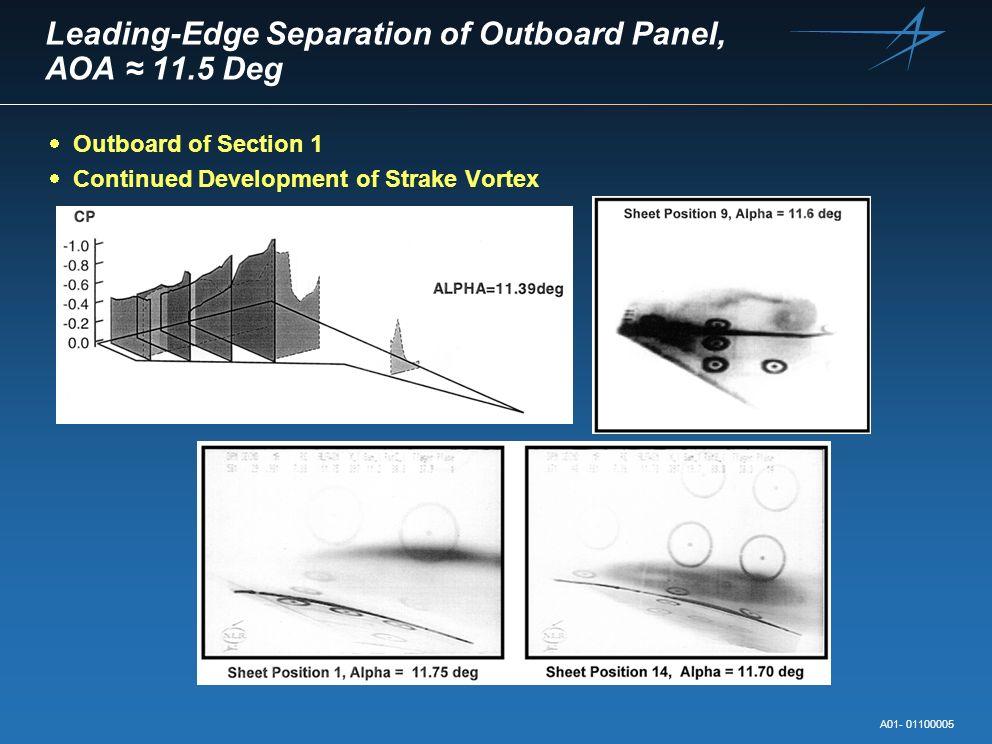 Leading-Edge Separation of Outboard Panel, AOA ≈ 11.5 Deg
