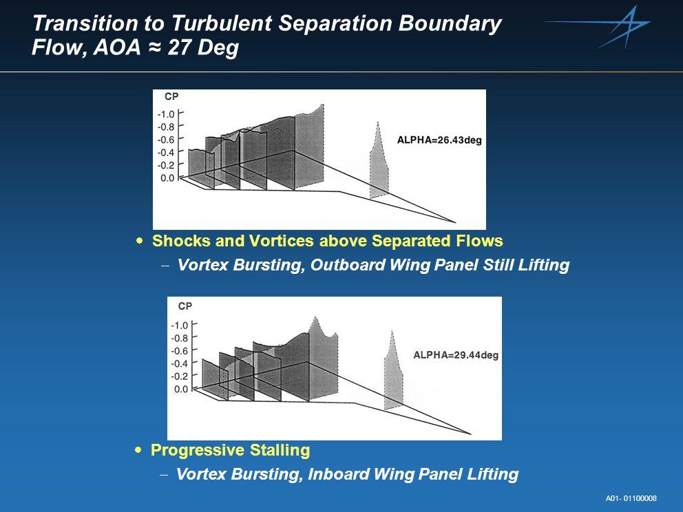 Transition to Turbulent Separation Boundary Flow, AOA ≈ 27 Deg