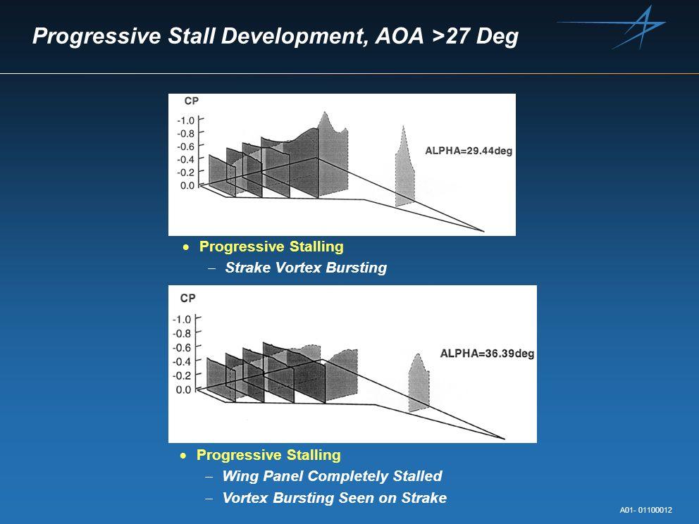 Progressive Stall Development, AOA >27 Deg