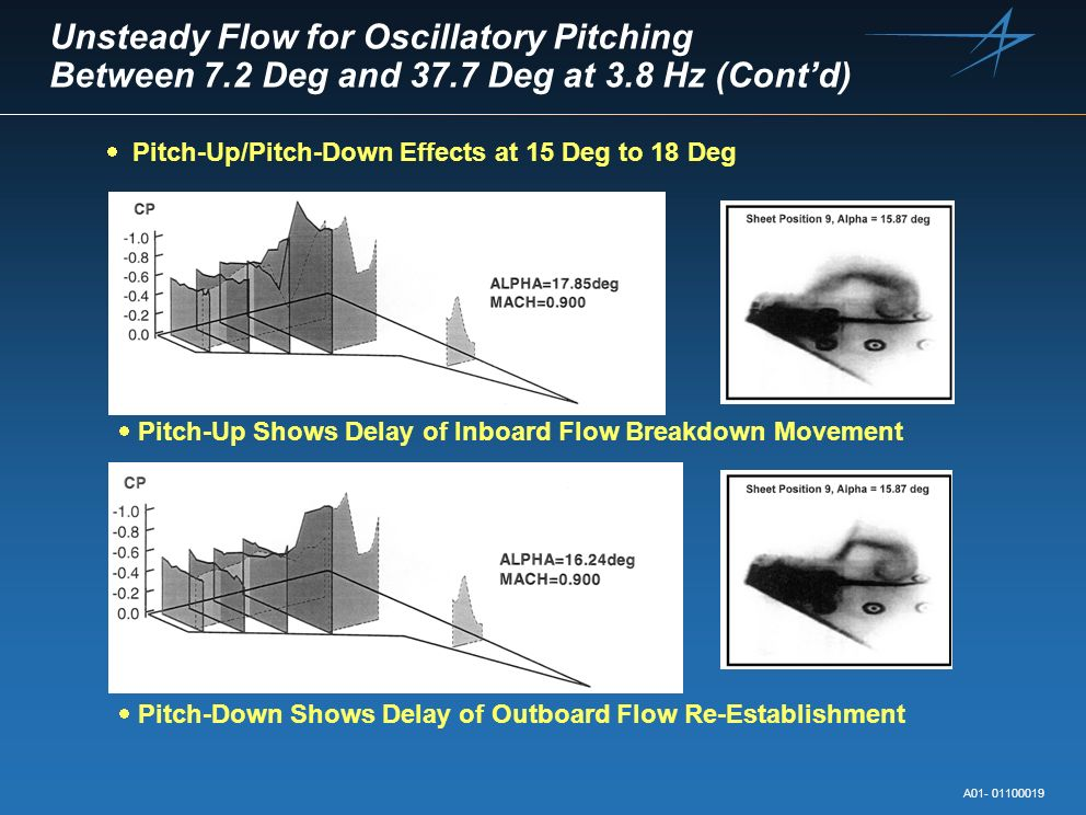 Unsteady Flow for Oscillatory Pitching Between 7. 2 Deg and 37