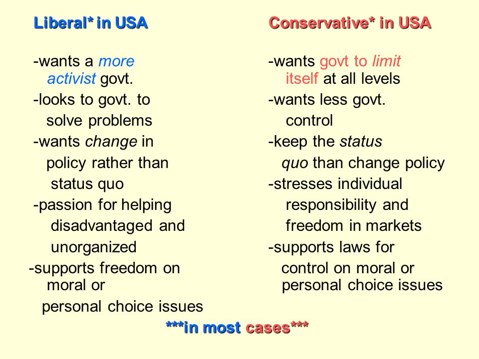 Liberal* in USA Conservative* in USA
