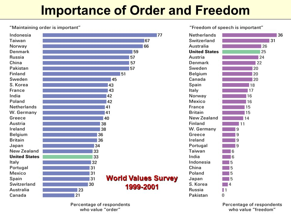 Importance of Order and Freedom