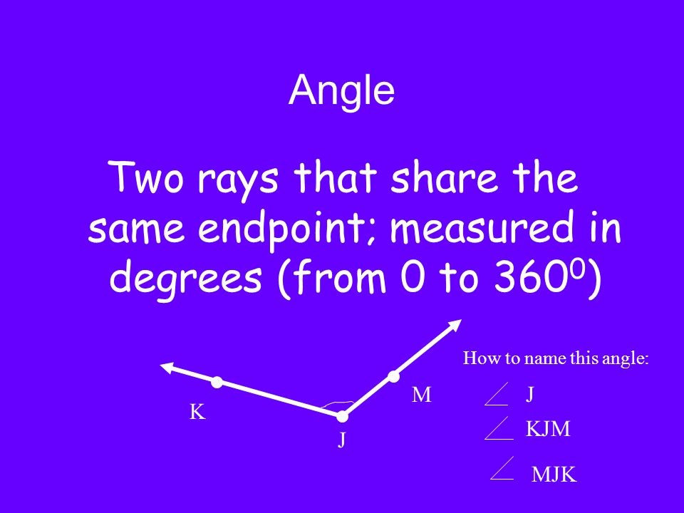 AngleTwo rays that share the same endpoint; measured in degrees (from 0 to 3600) How to name this angle: