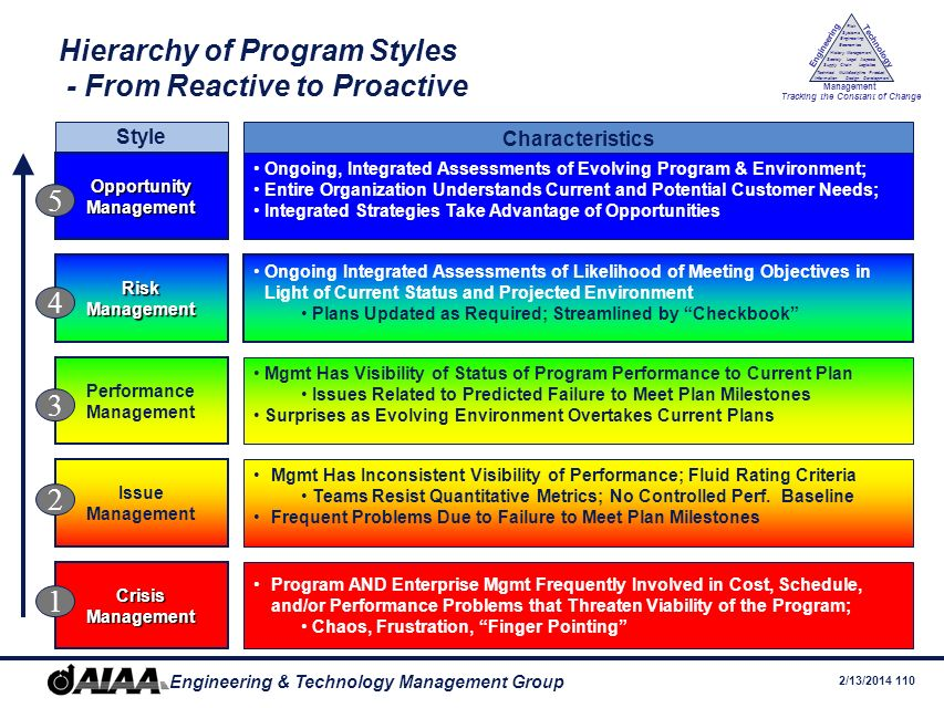 Hierarchy of Program Styles - From Reactive to Proactive
