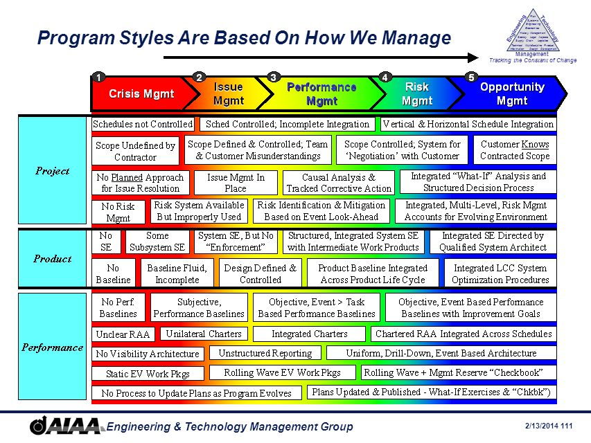 Program Styles Are Based On How We Manage