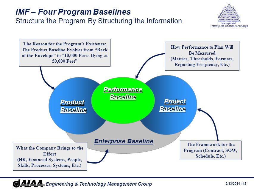 IMF – Four Program Baselines Structure the Program By Structuring the Information