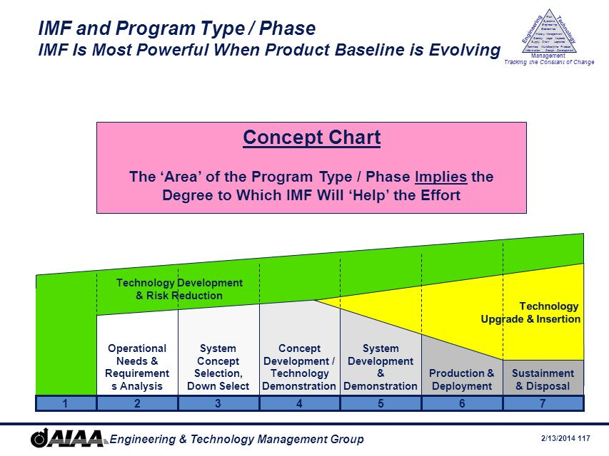 IMF and Program Type / Phase IMF Is Most Powerful When Product Baseline is Evolving