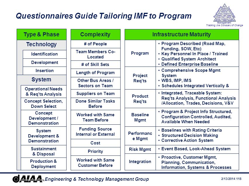 Questionnaires Guide Tailoring IMF to Program