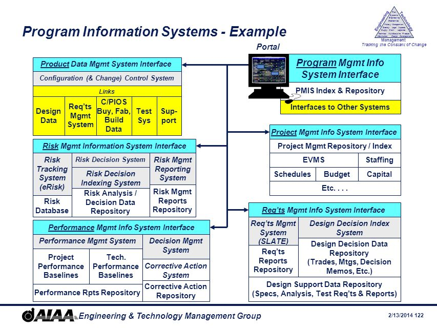 Program Information Systems - Example