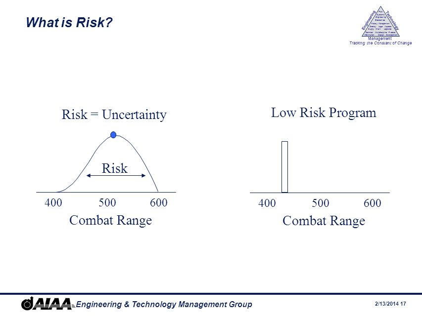 Low Risk Program Risk = Uncertainty Risk Combat Range Combat Range