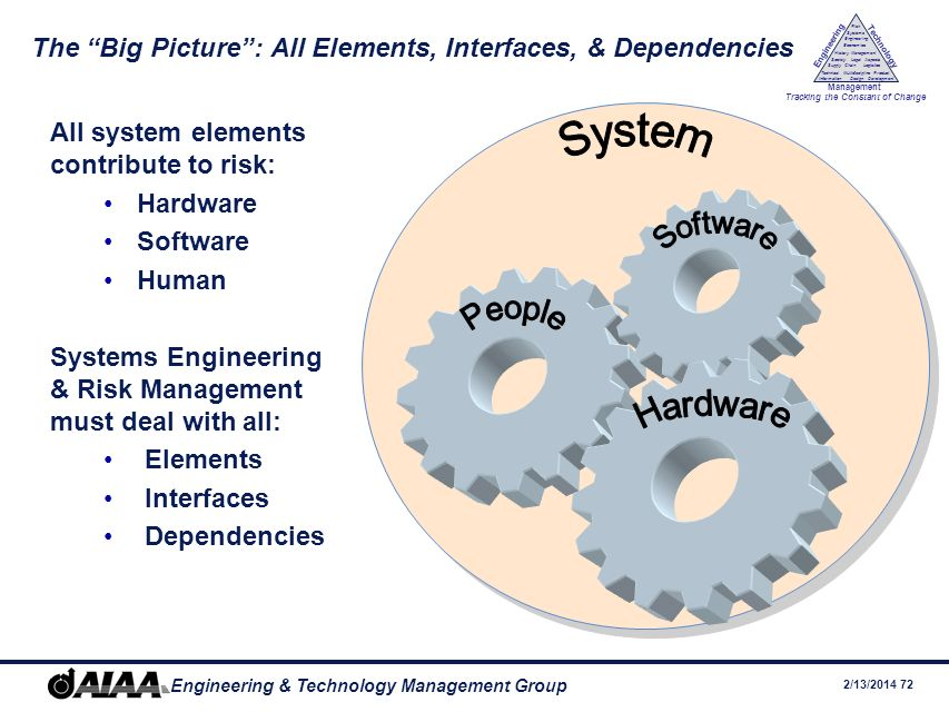 The Big Picture : All Elements, Interfaces, & Dependencies