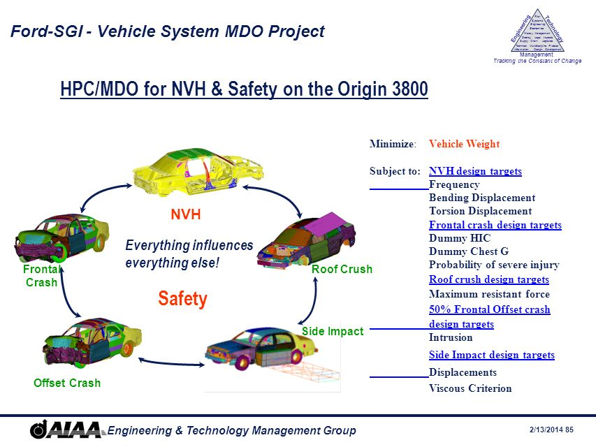 Ford-SGI - Vehicle System MDO Project