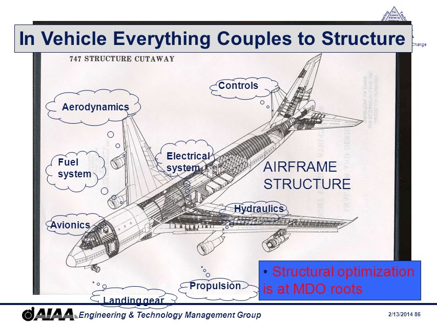 In Vehicle Everything Couples to Structure