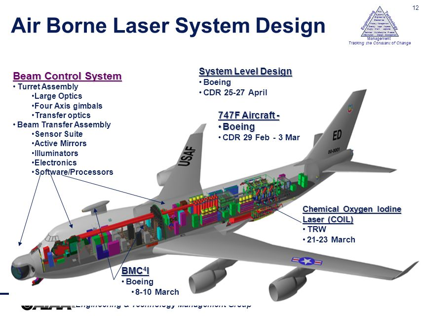 Air Borne Laser System Design