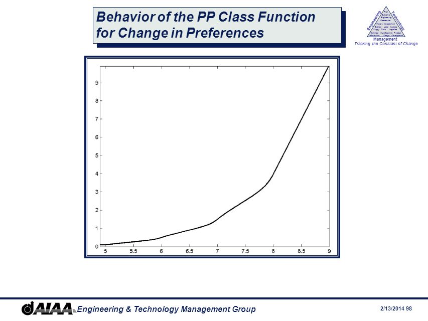 Behavior of the PP Class Function for Change in Preferences
