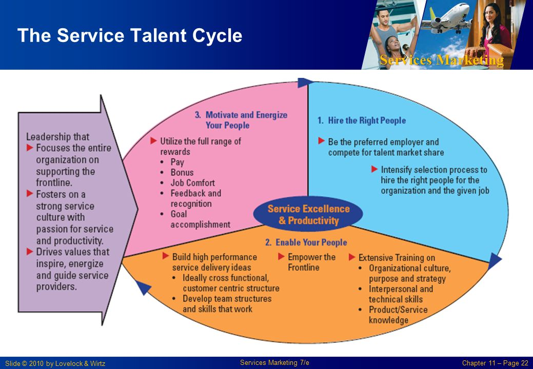 service talent cycle We have pre-built talent analytics services to cover the full hr/employee lifecycle - from talent acquisition to performance, safety & learning management, to retention and retirement every talent analytics and predictive service we offer has one goal in common.