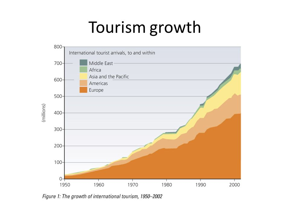 Tourism Industry Growth