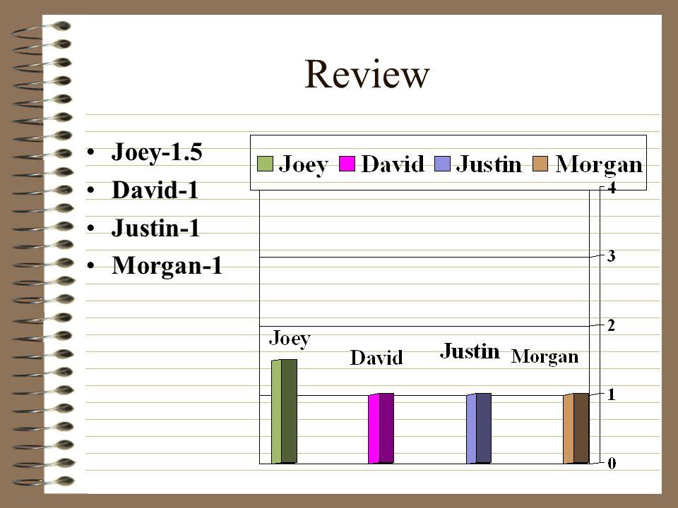 Review Joey-1.5 David-1 Justin-1 Morgan-1