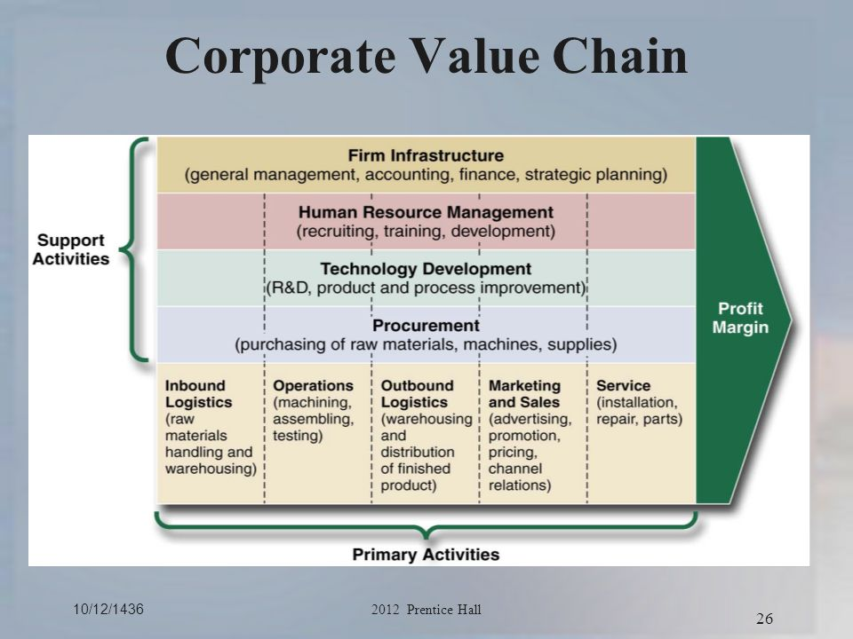 how can value chain analysis help identify a company s strengths and weaknesses Is a strategic planning method used to evaluate the strengths, weaknesses  these come from within the company's unique value chain swot analysis  will help.