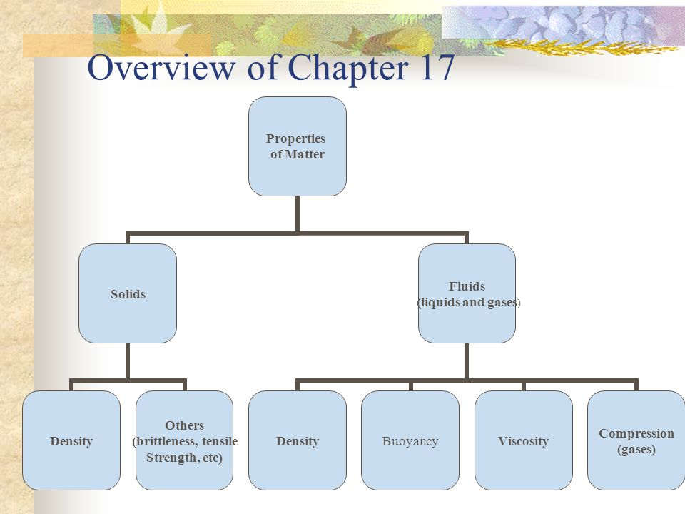 Overview of Chapter 17