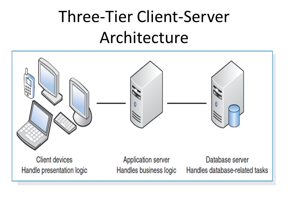 Chapter 7 moving into design chapter 8 architecture for Architecture client serveur