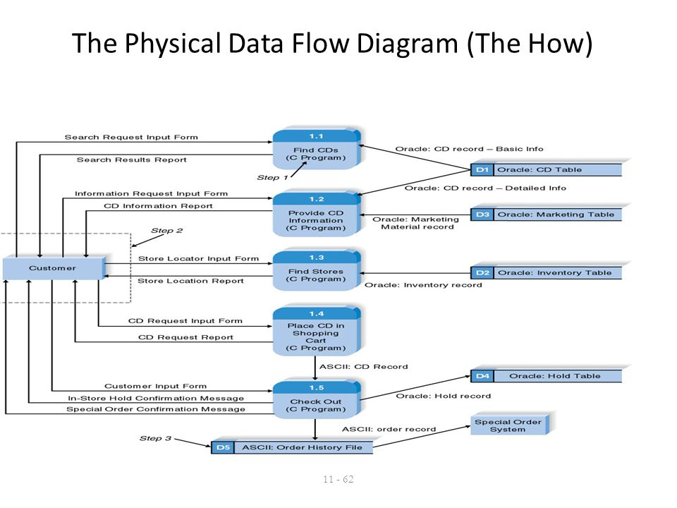 how to create a physical data flow diagram