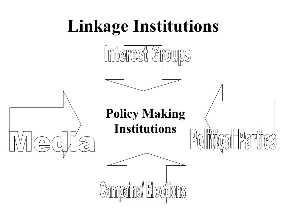 Policy Making Institutions