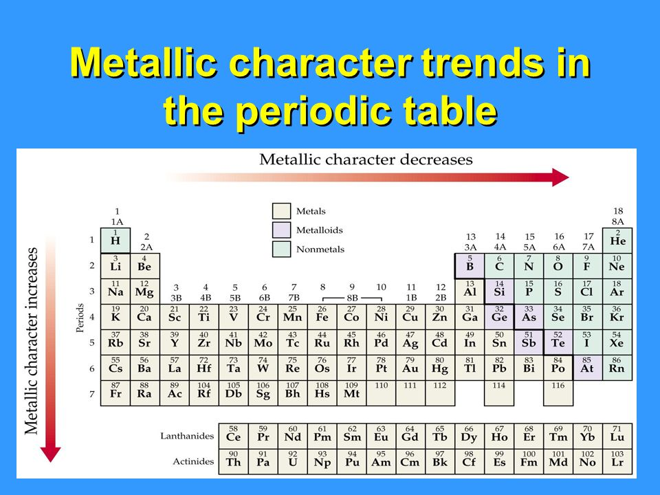 periodic table and metallic character