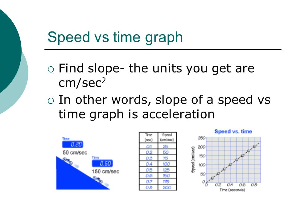 Speed vs time graph Find slope- the units you get are cm/sec2