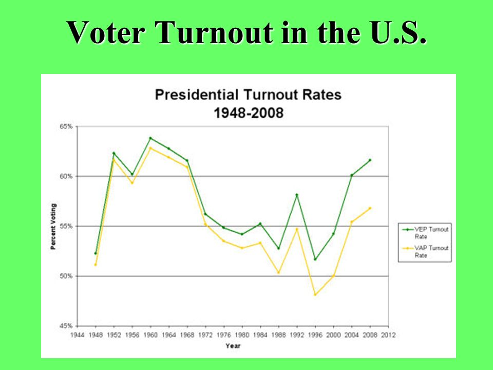 Voter Turnout in the U.S.