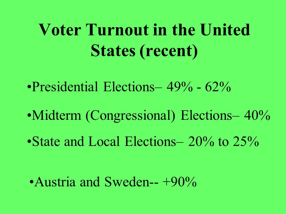 Voter Turnout in the United States (recent)