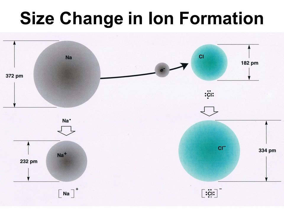 how to change size ppt
