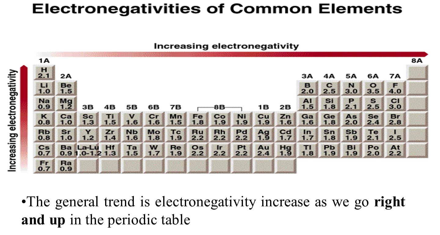 Periodic table electronegativity values image collections periodic table electronegativity values images periodic table images electronegativity periodic table trend aviongoldcorp bonding general concepts gamestrikefo Images