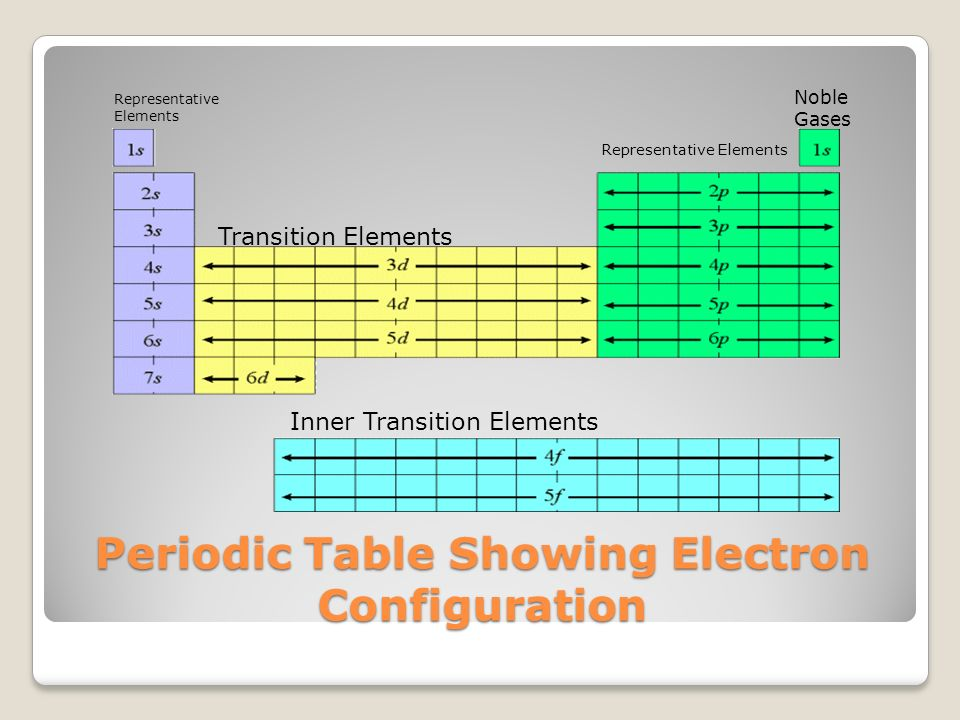 Periodic trends ppt download transition elements periodic table showing electron configuration periodic table showing electron configuration urtaz Images