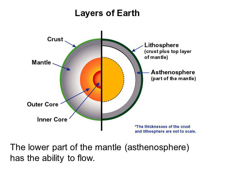 The lower part of the mantle (asthenosphere) has the ability to flow.