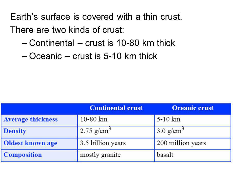 Earth's surface is covered with a thin crust.