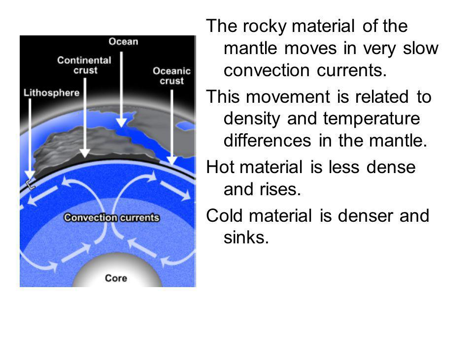 The rocky material of the mantle moves in very slow convection currents.