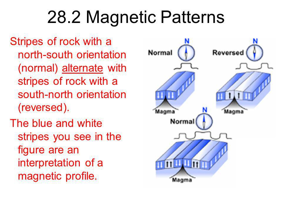 28.2 Magnetic Patterns