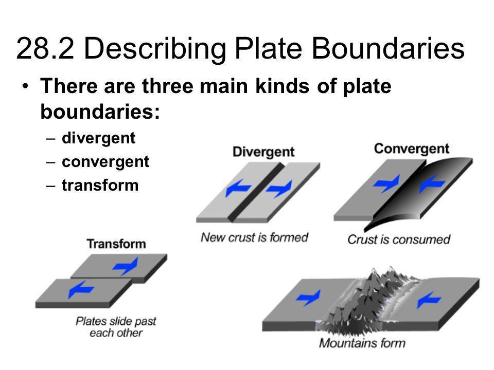 28.2 Describing Plate Boundaries