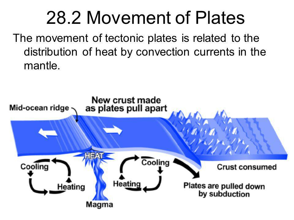 28.2 Movement of Plates The movement of tectonic plates is related to the distribution of heat by convection currents in the mantle.