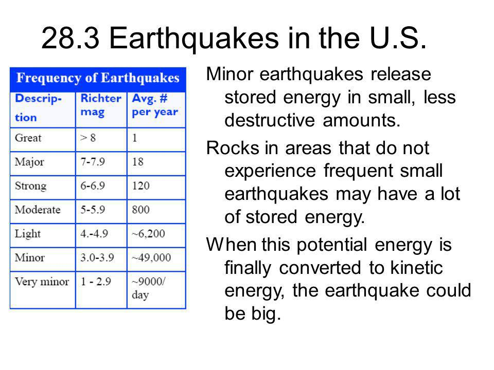 28.3 Earthquakes in the U.S. Minor earthquakes release stored energy in small, less destructive amounts.