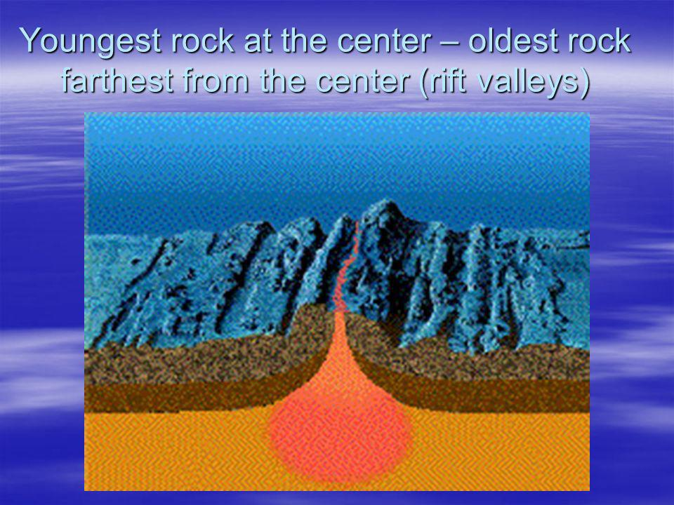 Youngest rock at the center – oldest rock farthest from the center (rift valleys)