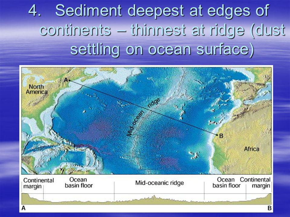 Sediment deepest at edges of continents – thinnest at ridge (dust settling on ocean surface)