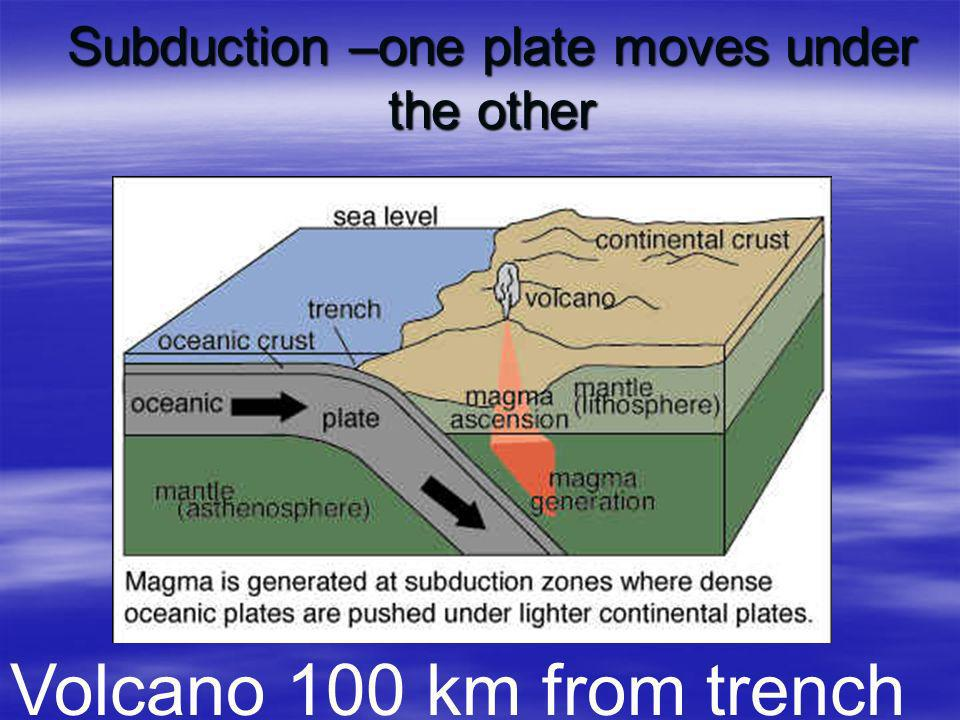 Subduction –one plate moves under the other
