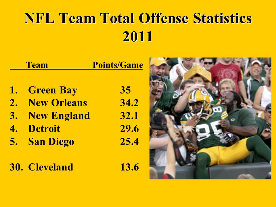 NFL Team Total Offense Statistics 2011