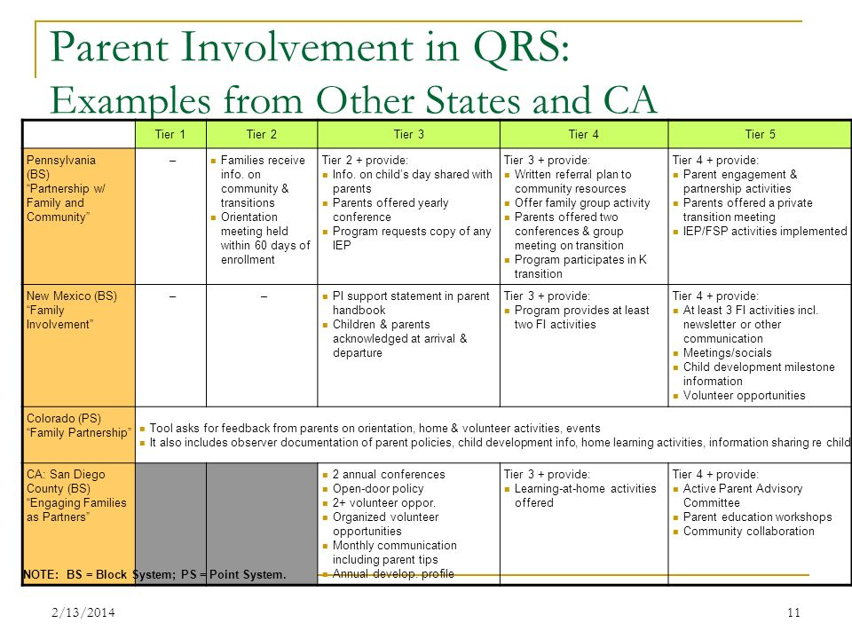 Parent Involvement in QRS: Examples from Other States and CA